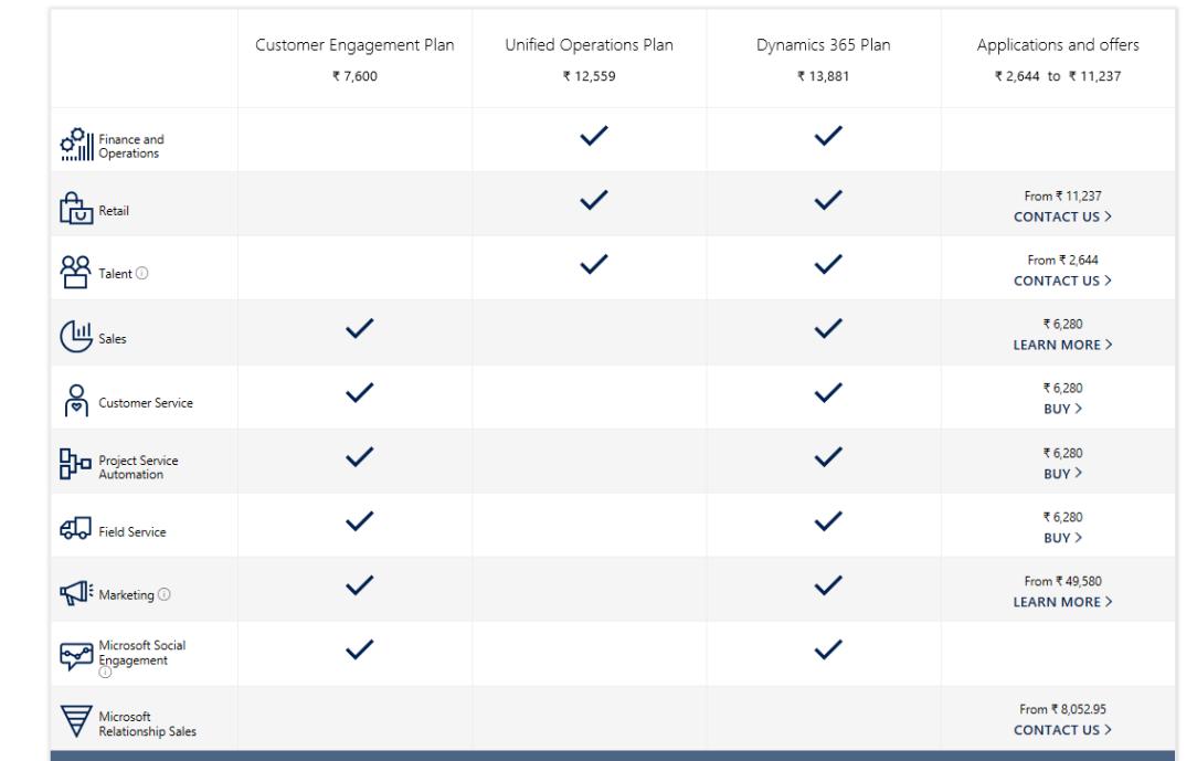 Migrate Microsoft Dynamics CRM 2016 On-Premises v8 1/8 2 to