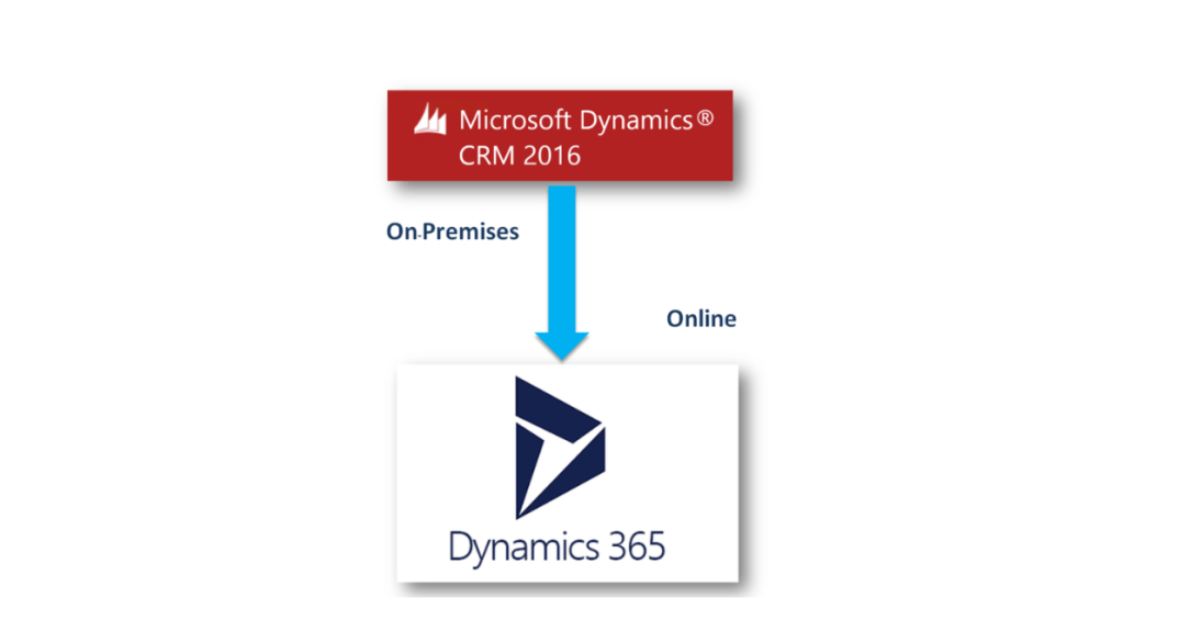 Migrate Microsoft Dynamics CRM 2016 On-Premises v8 1/8 2 to